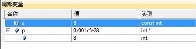 C++ const 关键字小结