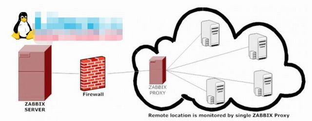 zabbix proxy分布式监控配置(42) idc资讯 第1张
