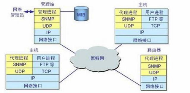 zabbix snmp类型 无需安装agent也能监控(48)