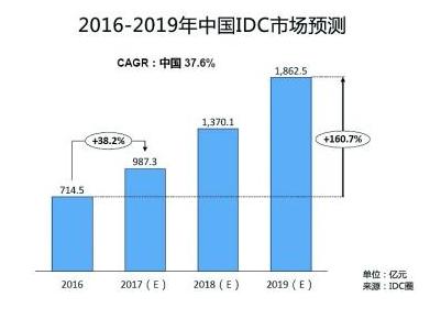 年报解读:数据港 2017年利润增长46.87% 绑定四大巨头未来业绩将继续稳步上