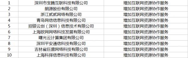 工信部下发2018年第7批CDN与云服务牌照 13家企业获得