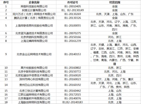 (最全)牌照盘点:170家云牌照和120家CDN牌照企业名单