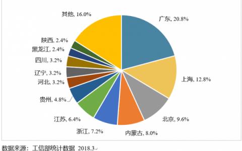 2018-2020年中国IDC市场发展趋势分析