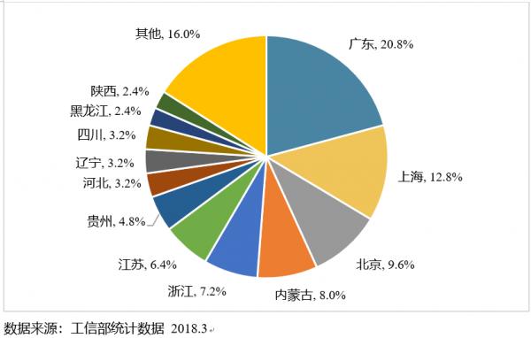 2018-2020年中国IDC市场发展趋势分析 idc资讯 第1张