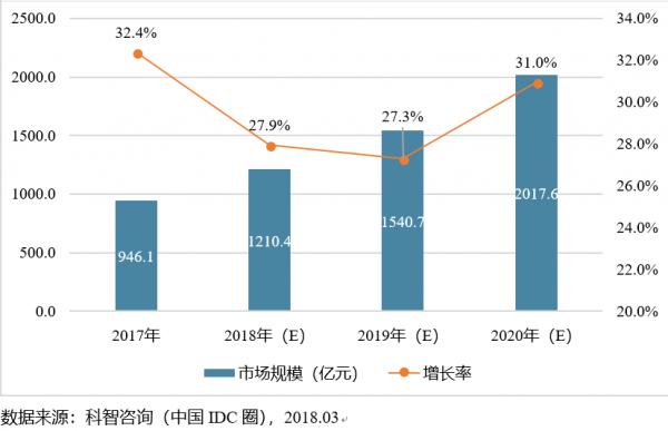 2018-2020年中国IDC市场发展趋势分析 idc资讯 第2张