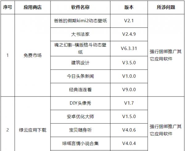 工业和信息化部关于电信服务质量的通告(2018年第2号)