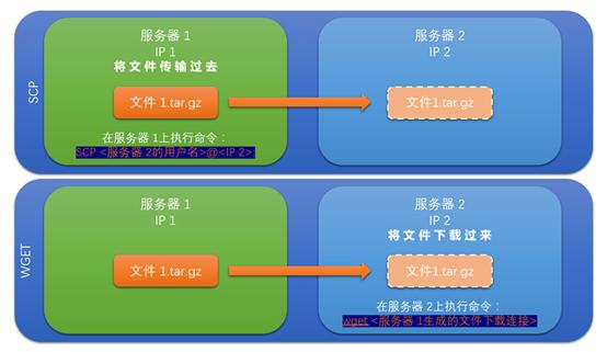 怎样利用Linux虚拟主机命令迁移网站数据 idc资讯 第1张