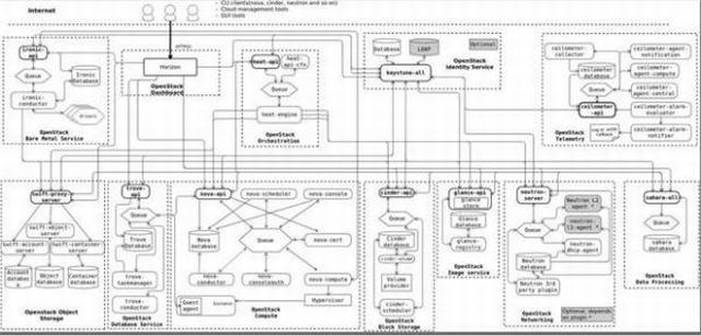 OpenStack与ZStack深度对比:架构、部署、计算存储与网络、运维监控等