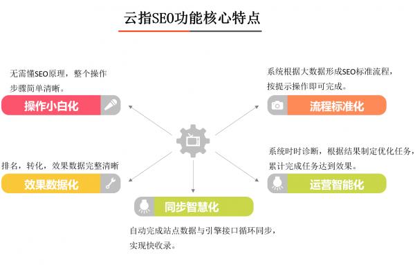 揭秘云指建站全新SEO功能:打通百度流量平台,变身建站SEO神器