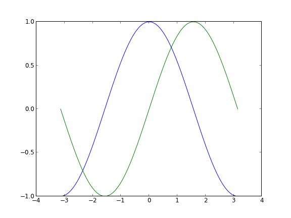 Matplotlib 教程 运维知识 第1张