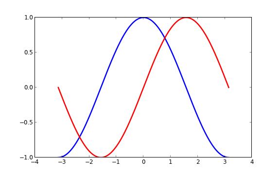 Matplotlib 教程 运维知识 第3张