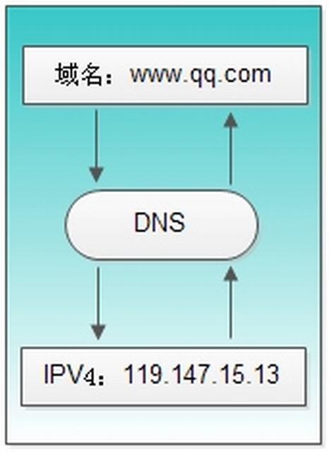 域名通过dns解析详细过程 idc资讯 第1张