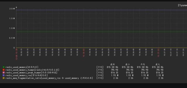 使用Zabbix3.4监控工具创建 redis监控模板并实现redis监控 监控工具 第1张