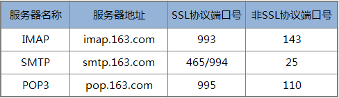 PHP 使用 phpmailer 发送电子邮件