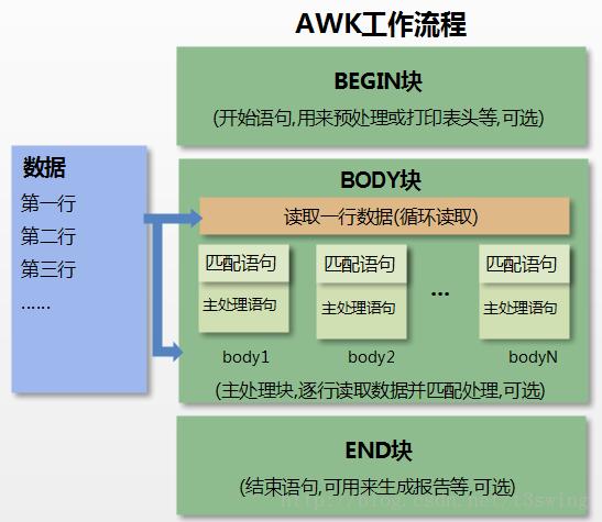 AWK 工作原理