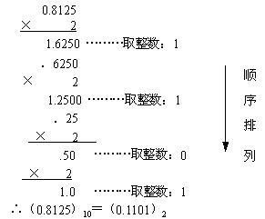 十进制小数转化为二进制小数