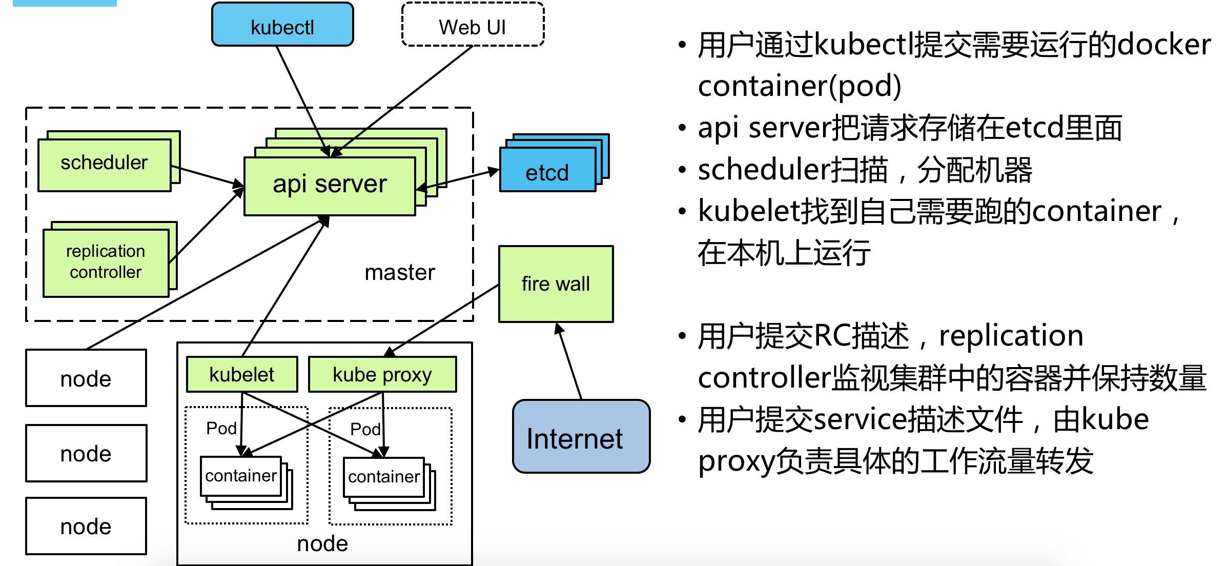 k8s入门系列之概念原理篇 idc资讯 第1张