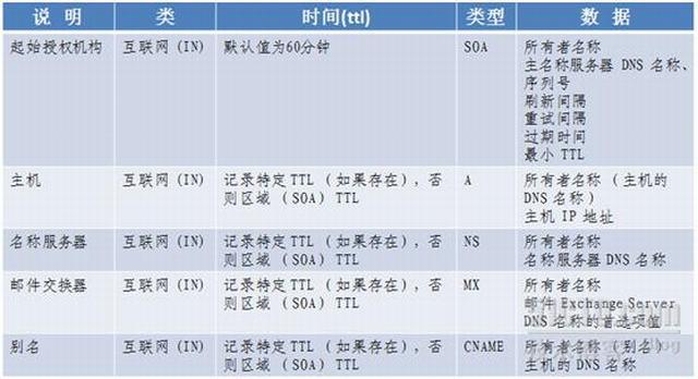 域名通过dns解析详细过程 idc资讯 第5张