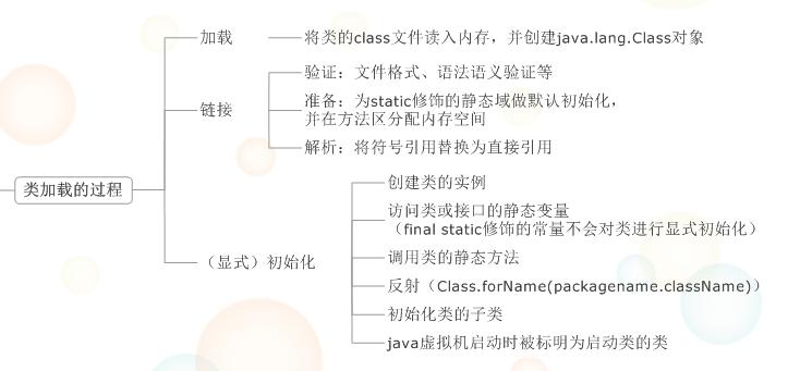 Java虚拟机详解—-JVM常见问题总结 idc资讯 第9张
