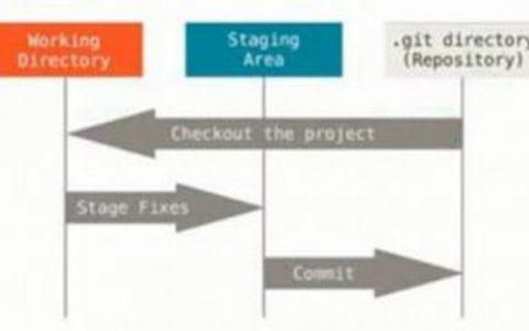 git基础:通过git如何进行初始化配置、创建仓库、工作区修改保存提交、查看状态、查看提交历史、查看提交差异、克隆仓库