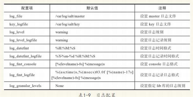 [原创]Saltstack学习笔记:命令参数详解以及配置文件说明