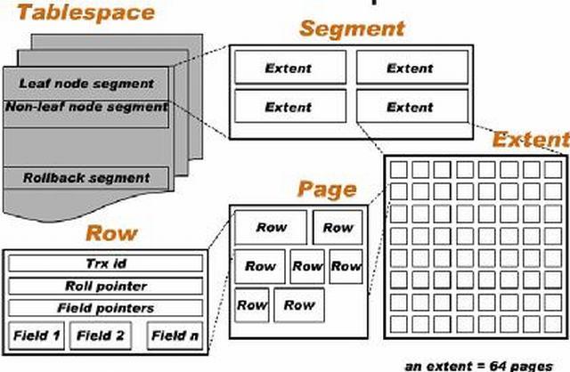 [扫盲区]MySQL数据库 InnoDB存储引擎的存储结构详解