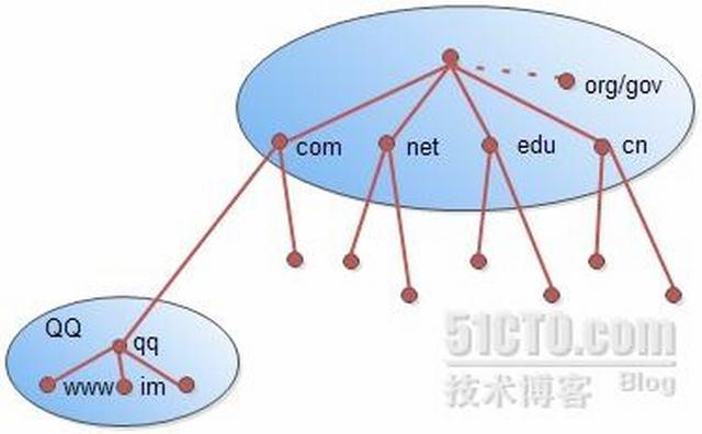 域名通过dns解析详细过程 idc资讯 第2张