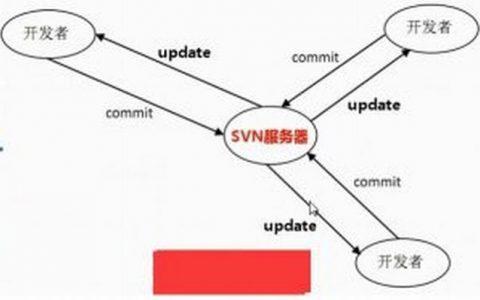 SVN版本控制器基础笔记整理-svn概念、svn与git优缺点、svn工作流程、svn服务端与客户端访问方式、SVN档案库数据格式