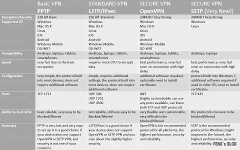 PPTP、L2TP、IPSec、OpenVPN和SSTP的区别