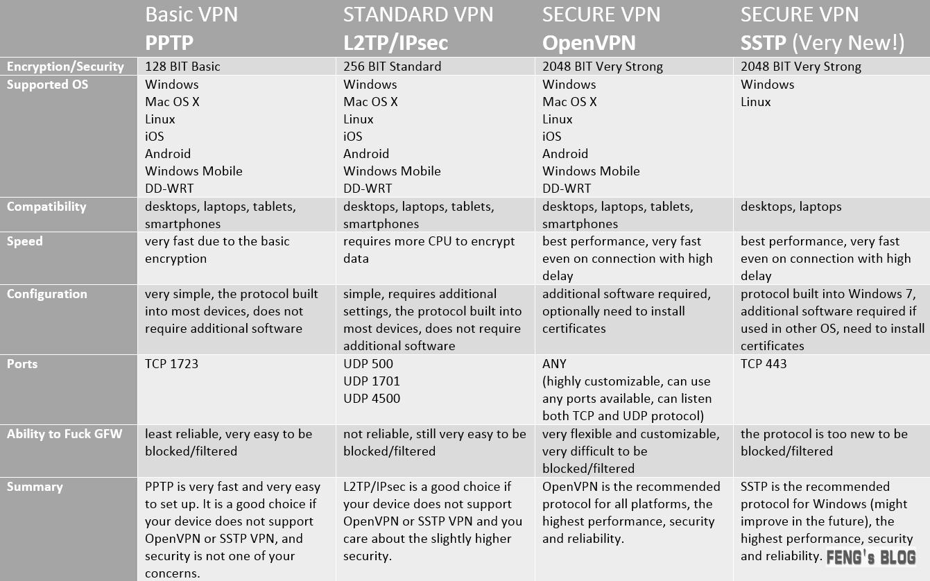 PPTP、L2TP、IPSec、OpenVPN和SSTP的区别 idc资讯 第1张