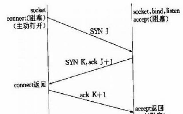 TCP长连接与短连接的概念以及区别
