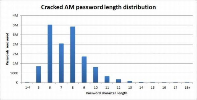 偷情网站用户密码曝光,用户注册时心怀愧疚