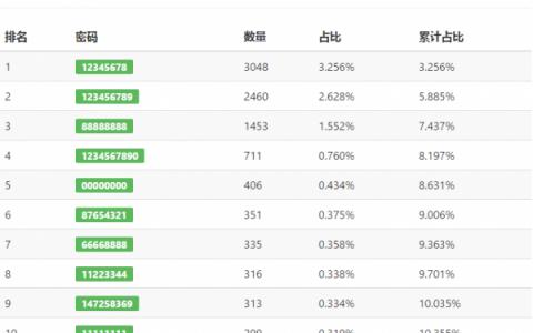 中国家用Wifi常见密码TOP10排行榜,你上榜了吗?