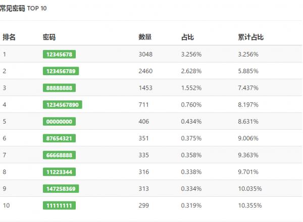 中国家用Wifi常见密码TOP10排行榜,你上榜了吗? idc资讯 第1张