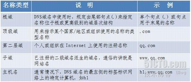 域名通过dns解析详细过程 idc资讯 第3张
