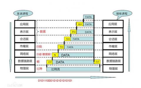 OSI七层模型概述和实现过程