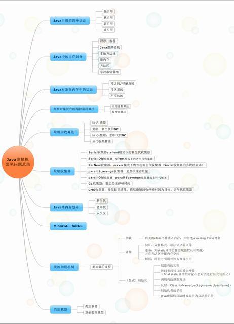Java虚拟机详解—-JVM常见问题总结