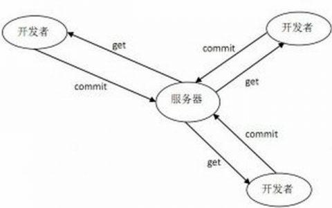 linux系统Centos环境下如何搭建SVN服务器以及svnserve.conf、authz、passwd配置文件详细介绍