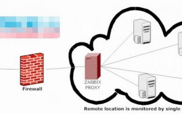 zabbix proxy分布式监控配置(42)