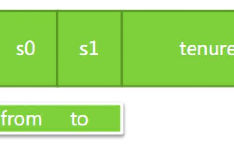 Java虚拟机详解05—-垃圾收集器及GC参数