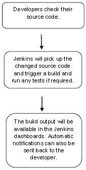 Jenkins集成部署软件简介以及Jenkins+Gitlab搭建持续集成(CI)环境 idc资讯 第1张