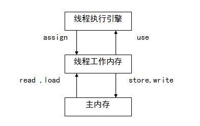 Java虚拟机详解02—-JVM内存结构 idc资讯 第6张