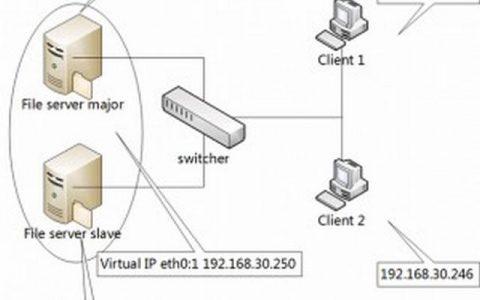 网络文件系统NFS