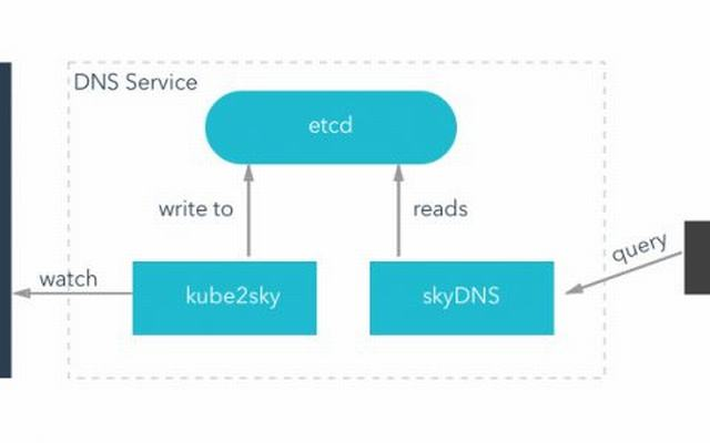 k8s入门系列之service 服务发现进阶以及dns部署方式