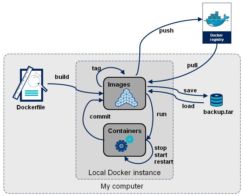 Docker关于镜像、容器、仓库的日常管理基本命令