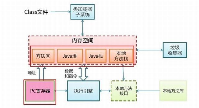 Java虚拟机详解02—-JVM内存结构