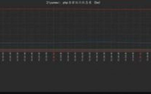 通过zabbix 创建自定义模板监控phpfpm运行状态