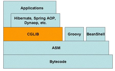 CGLIB(Code Generation Library) 介绍与原理 idc资讯 第1张