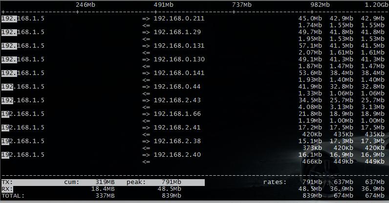 Linux iftop 安装与参数详解