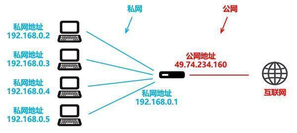 IPv6只是增加地址数量?为什么没有迅速取代IPv4?真相没那么简单